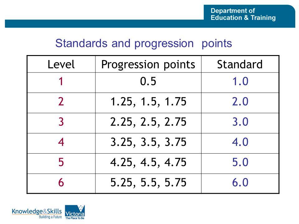 Standards and progression points LevelProgression pointsStandard 10.51.0 21.25, 1.5, 1.752.0 32.25, 2.5, 2.753.0 43.25, 3.5, 3.754.0 54.25, 4.5, 4.755