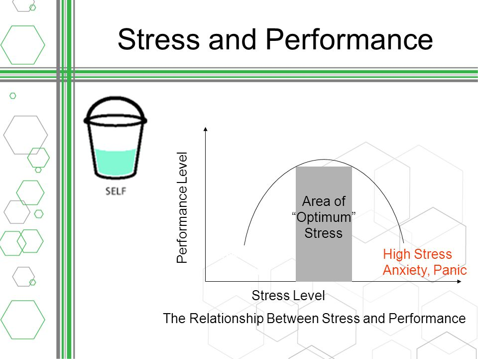Stress and Performance The Relationship Between Stress and Performance Stress Level Area of Optimum Stress Low Stress Boredom High Stress Anxiety, Panic Performance Level