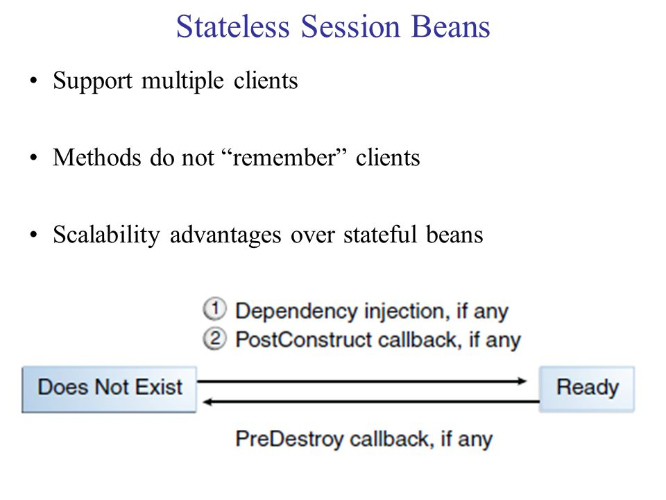 Stateless Session Beans Support multiple clients Methods do not remember clients Scalability advantages over stateful beans