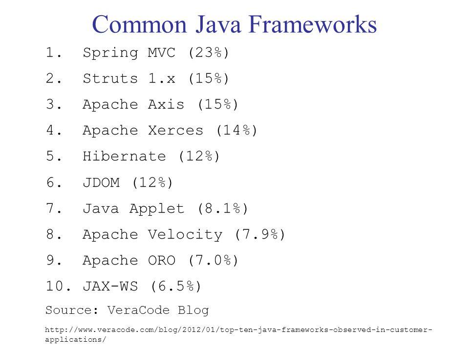 Common Java Frameworks 1. Spring MVC (23%) 2. Struts 1.x (15%) 3.