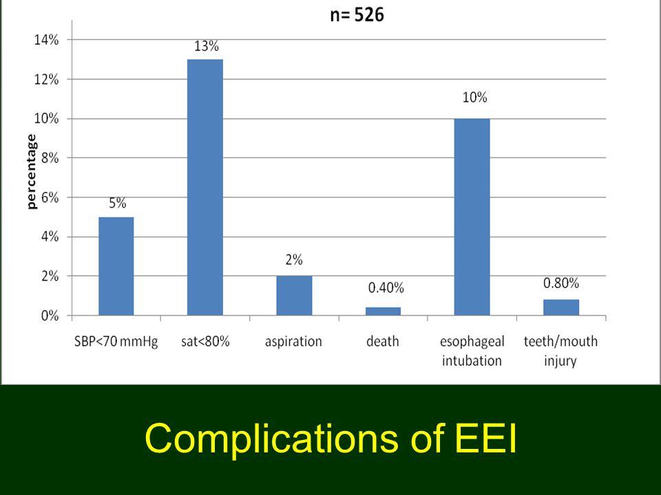 Complications of EEI