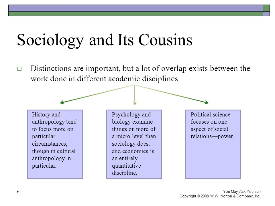 Sociology and Its Cousins You May Ask Yourself Copyright © 2008 W.W. Norton & Company, Inc. 9  Distinctions are important, but a lot of overlap exist