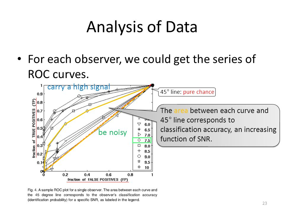 Analysis of Data For each observer, we could get the series of ROC curves.