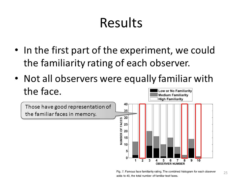Results In the first part of the experiment, we could the familiarity rating of each observer.
