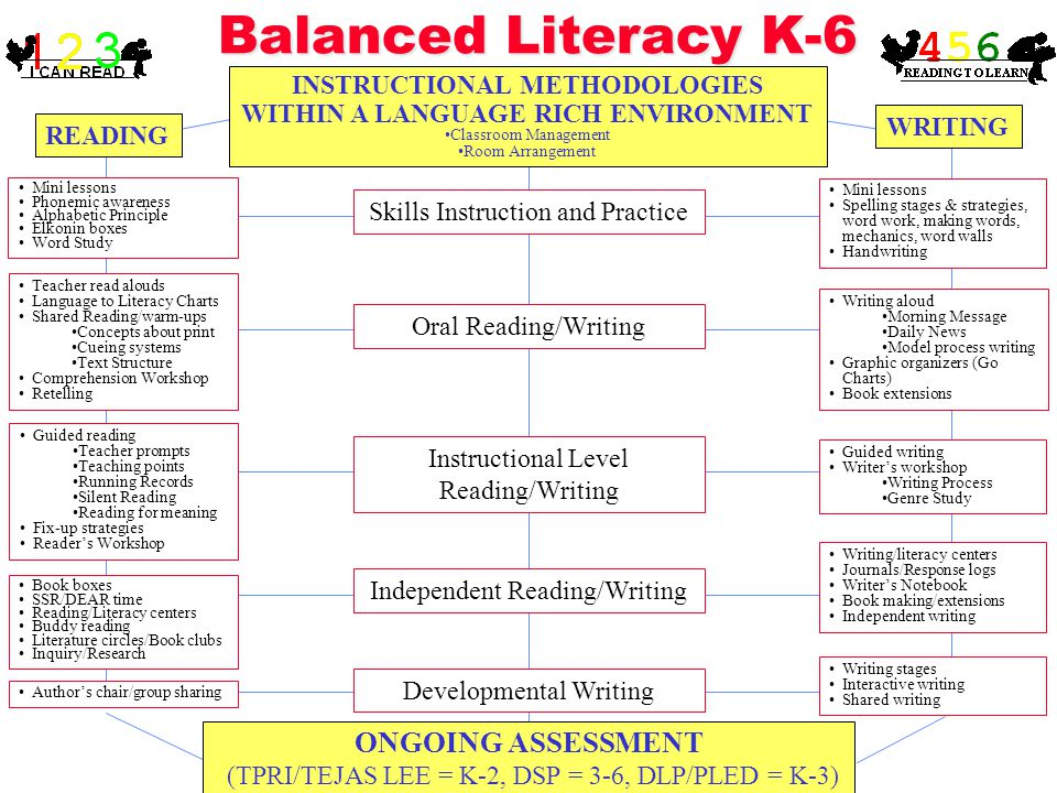 READING WRITING Balanced Literacy K-6 INSTRUCTIONAL METHODOLOGIES WITHIN A LANGUAGE RICH ENVIRONMENT Classroom Management Room Arrangement Skills Instruction and Practice Oral Reading/Writing Instructional Level Reading/Writing Independent Reading/Writing Developmental Writing Mini lessons Spelling stages & strategies, word work, making words, mechanics, word walls Handwriting Guided writing Writer's workshop Writing Process Genre Study Writing aloud Morning Message Daily News Model process writing Graphic organizers (Go Charts) Book extensions Writing/literacy centers Journals/Response logs Writer's Notebook Book making/extensions Independent writing Writing stages Interactive writing Shared writing Mini lessons Phonemic awareness Alphabetic Principle Elkonin boxes Word Study Teacher read alouds Language to Literacy Charts Shared Reading/warm-ups Concepts about print Cueing systems Text Structure Comprehension Workshop Retelling Guided reading Teacher prompts Teaching points Running Records Silent Reading Reading for meaning Fix-up strategies Reader's Workshop Author's chair/group sharing ONGOING ASSESSMENT (TPRI/TEJAS LEE = K-2, DSP = 3-6, DLP/PLED = K-3) Book boxes SSR/DEAR time Reading/Literacy centers Buddy reading Literature circles/Book clubs Inquiry/Research