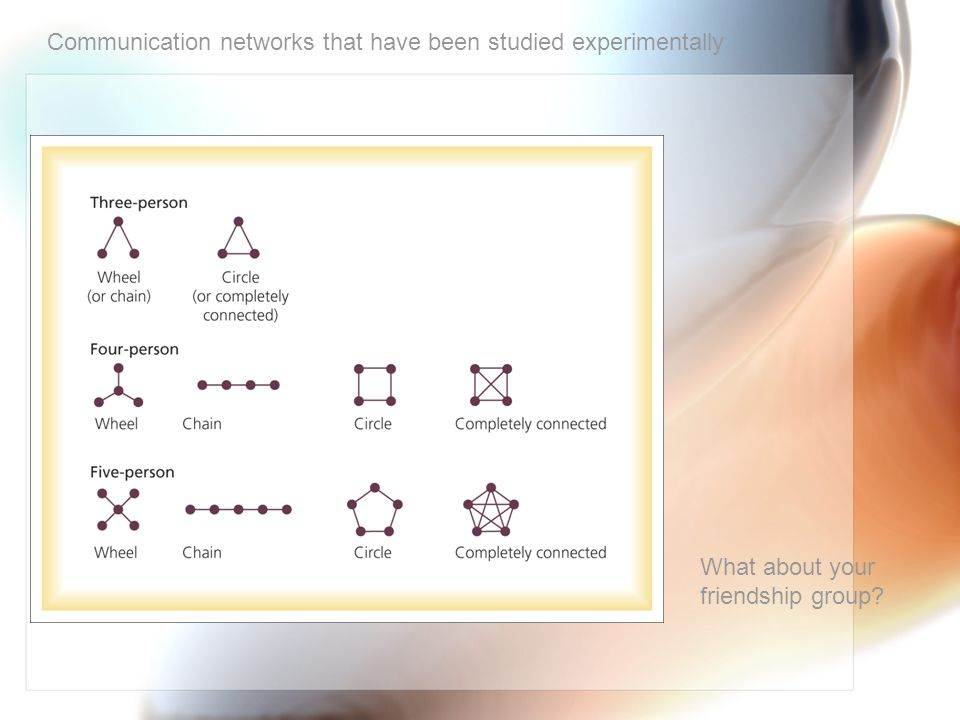 Communication networks that have been studied experimentally What about your friendship group?