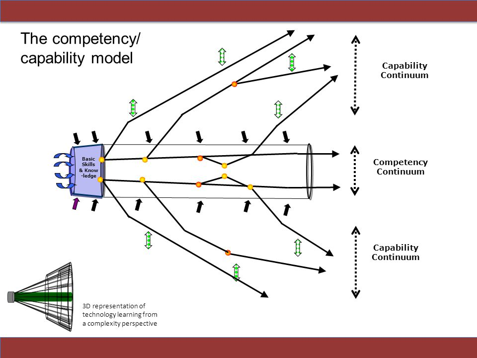 Competency Continuum Basic Skills & Know -ledge Capability Continuum The competency/ capability model 3D representation of technology learning from a complexity perspective