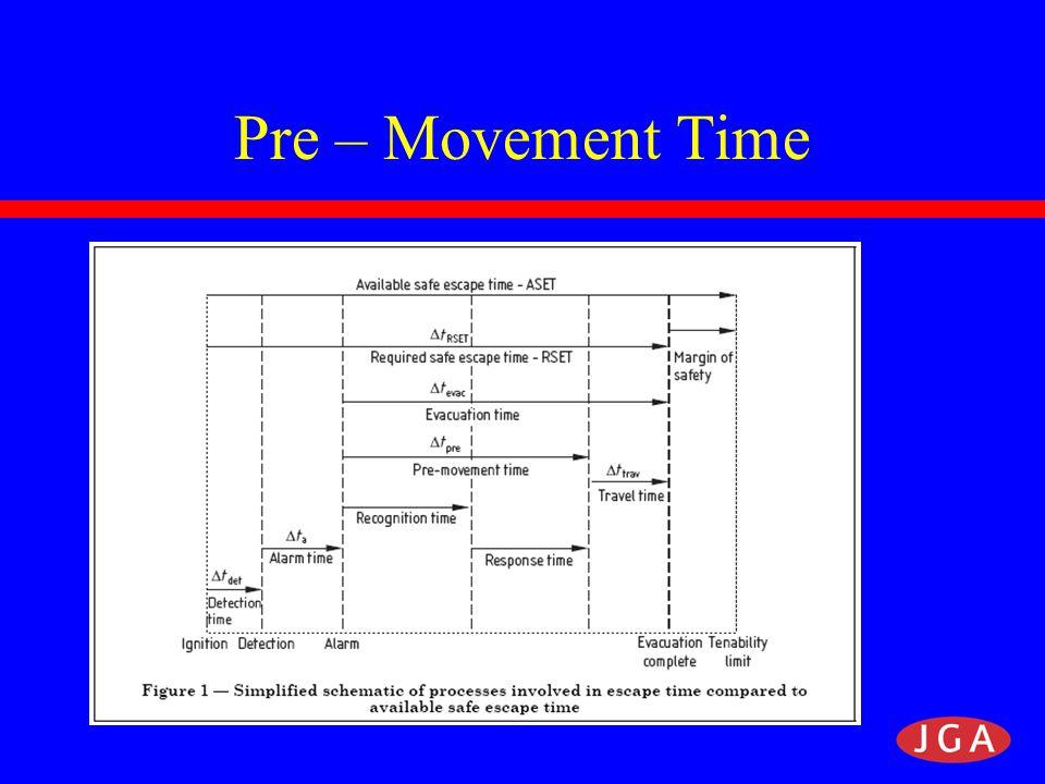 Pre – Movement Time