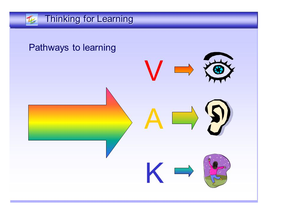 Pathways to learning Thinking Together Thinking for Learning V A K
