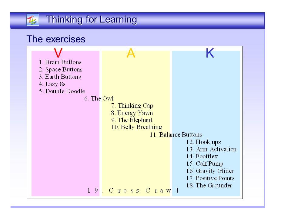 Thinking Together Thinking for Learning VAK The exercises