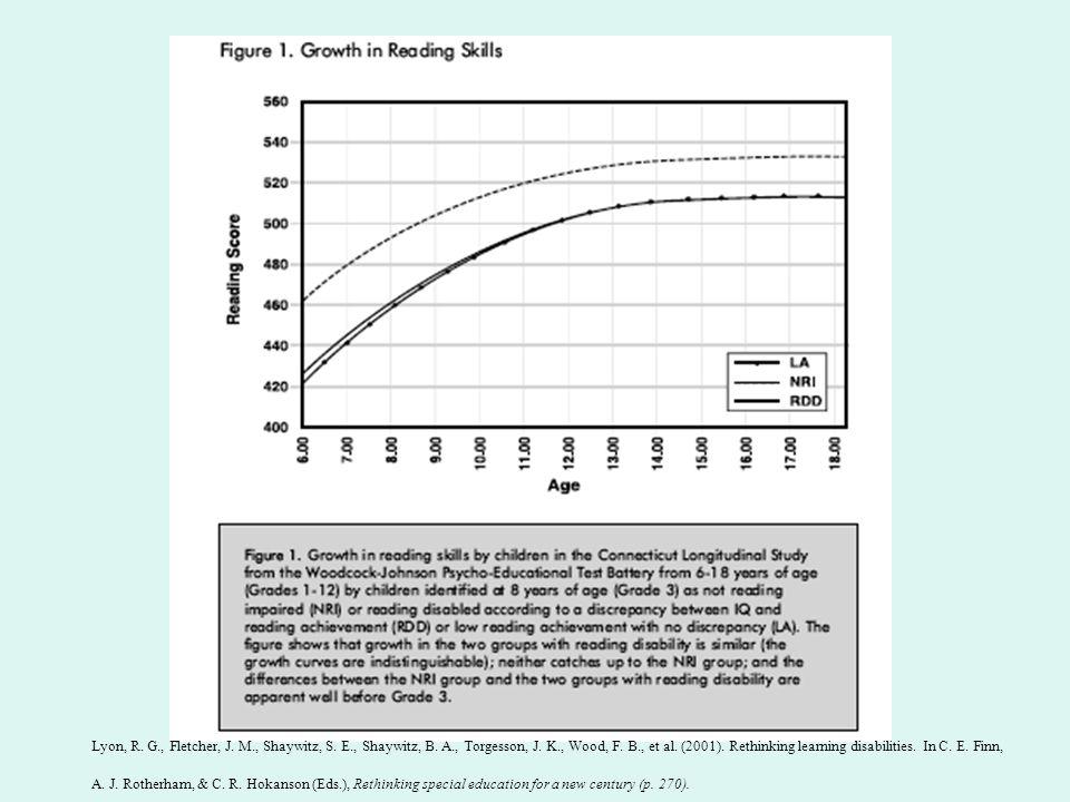 Lyon, R. G., Fletcher, J. M., Shaywitz, S. E., Shaywitz, B. A., Torgesson, J. K., Wood, F. B., et al. (2001). Rethinking learning disabilities. In C.
