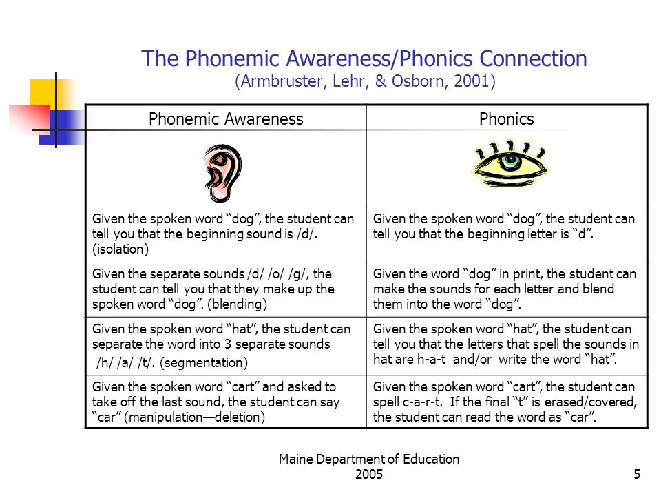 Maine Department of Education 200516 What Does Systematic and Explicit Phonics Instruction Mean.