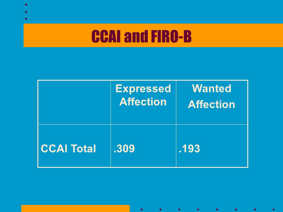 CCAI and FIRO-B.193.309CCAI Total Wanted Affection Expressed Affection