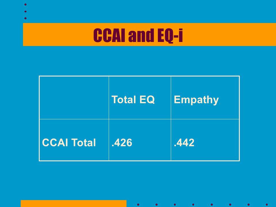 CCAI and EQ-i.442.426CCAI Total EmpathyTotal EQ