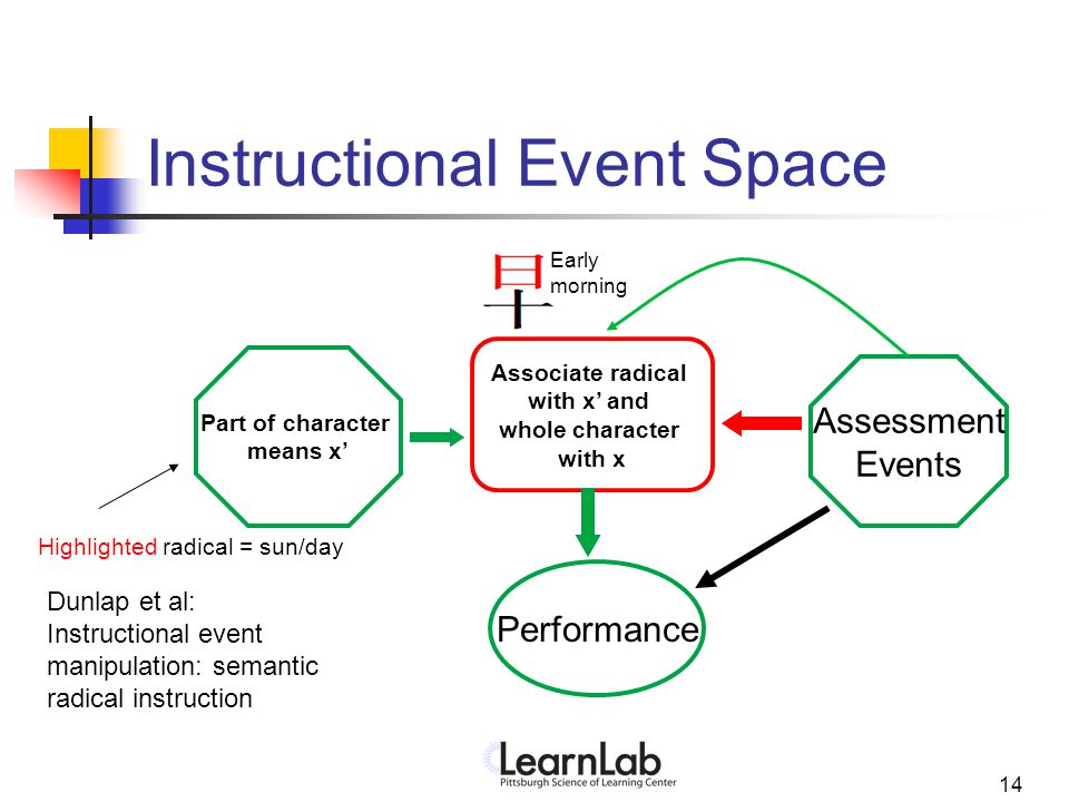 13 Instructional Event Space Associate character form with meaning Assessment Events Performance Whole Character means x Default (typical) Instruction