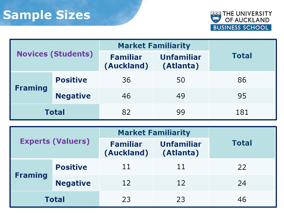 Sample Sizes Novices (Students) Market Familiarity Total Familiar (Auckland) Unfamiliar (Atlanta) Framing Positive365086 Negative464995 Total8299181 Experts (Valuers) Market Familiarity Total Familiar (Auckland) Unfamiliar (Atlanta) Framing Positive 11 22 Negative 12 24 Total23 46