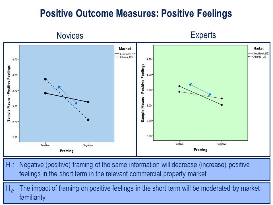 Positive Outcome Measures: Positive Feelings H 2 : The impact of framing on positive feelings in the short term will be moderated by market familiarity H 1 : Negative (positive) framing of the same information will decrease (increase) positive feelings in the short term in the relevant commercial property market Novices Experts
