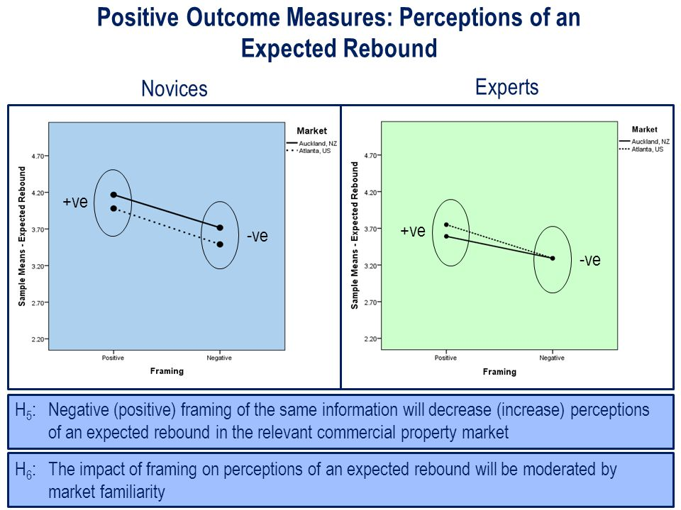 Positive Outcome Measures: Perceptions of an Expected Rebound H 6 : The impact of framing on perceptions of an expected rebound will be moderated by market familiarity H 5 : Negative (positive) framing of the same information will decrease (increase) perceptions of an expected rebound in the relevant commercial property market +ve -ve Novices Experts