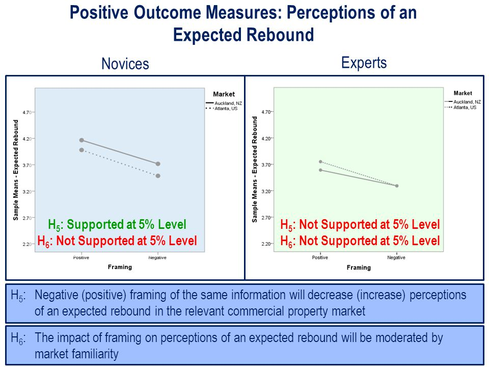 Positive Outcome Measures: Perceptions of an Expected Rebound H 6 : The impact of framing on perceptions of an expected rebound will be moderated by market familiarity H 5 : Negative (positive) framing of the same information will decrease (increase) perceptions of an expected rebound in the relevant commercial property market H 5 : Supported at 5% Level H 6 : Not Supported at 5% Level H 5 : Not Supported at 5% Level H 6 : Not Supported at 5% Level Novices Experts