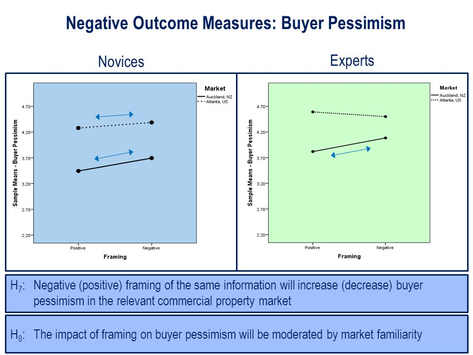 Negative Outcome Measures: Buyer Pessimism H 8 : The impact of framing on buyer pessimism will be moderated by market familiarity H 7 : Negative (positive) framing of the same information will increase (decrease) buyer pessimism in the relevant commercial property market Novices Experts