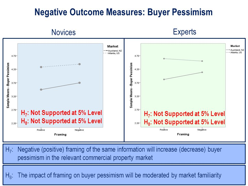 Negative Outcome Measures: Buyer Pessimism H 8 : The impact of framing on buyer pessimism will be moderated by market familiarity H 7 : Negative (positive) framing of the same information will increase (decrease) buyer pessimism in the relevant commercial property market H 7 : Not Supported at 5% Level H 8 : Not Supported at 5% Level H 7 : Not Supported at 5% Level H 8 : Not Supported at 5% Level Novices Experts
