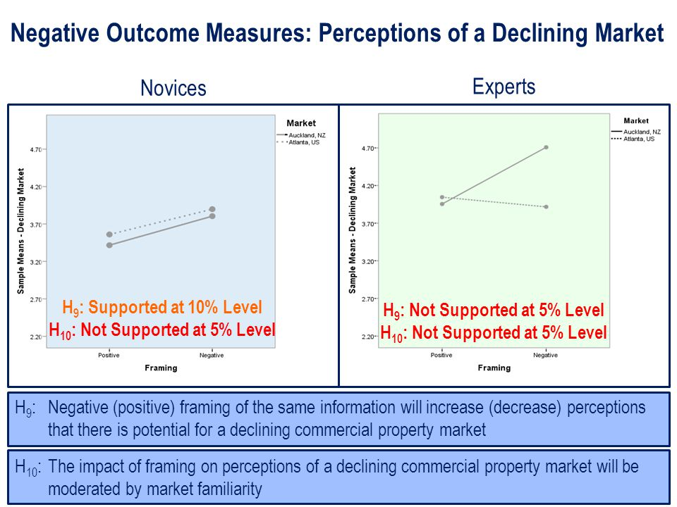 Negative Outcome Measures: Perceptions of a Declining Market H 10 : The impact of framing on perceptions of a declining commercial property market will be moderated by market familiarity H 9 : Negative (positive) framing of the same information will increase (decrease) perceptions that there is potential for a declining commercial property market H 9 : Supported at 10% Level H 10 : Not Supported at 5% Level H 9 : Not Supported at 5% Level H 10 : Not Supported at 5% Level Novices Experts