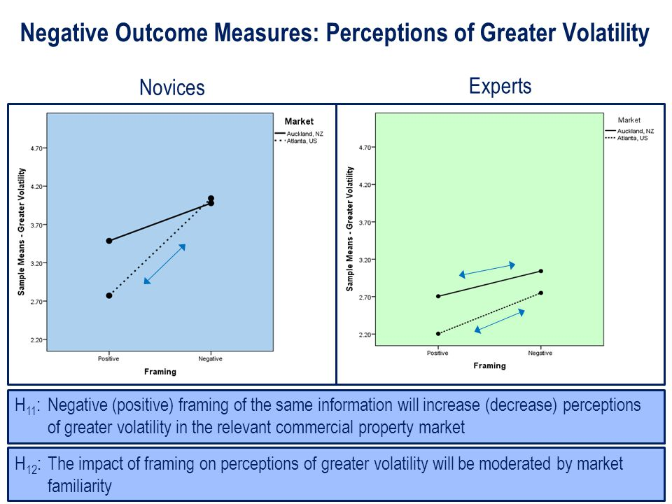 Negative Outcome Measures: Perceptions of Greater Volatility H 12 : The impact of framing on perceptions of greater volatility will be moderated by market familiarity H 11 : Negative (positive) framing of the same information will increase (decrease) perceptions of greater volatility in the relevant commercial property market Novices Experts