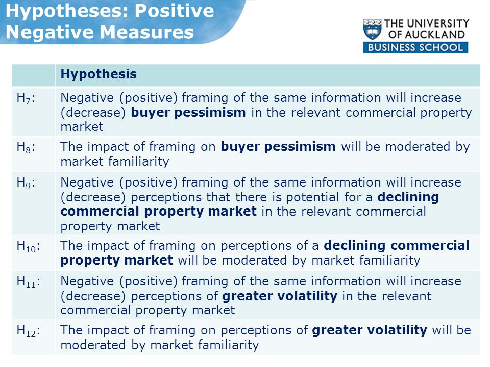 Hypotheses: Positive Negative Measures Hypothesis H7:H7:Negative (positive) framing of the same information will increase (decrease) buyer pessimism in the relevant commercial property market H8:H8:The impact of framing on buyer pessimism will be moderated by market familiarity H9:H9:Negative (positive) framing of the same information will increase (decrease) perceptions that there is potential for a declining commercial property market in the relevant commercial property market H 10 :The impact of framing on perceptions of a declining commercial property market will be moderated by market familiarity H 11 :Negative (positive) framing of the same information will increase (decrease) perceptions of greater volatility in the relevant commercial property market H 12 :The impact of framing on perceptions of greater volatility will be moderated by market familiarity