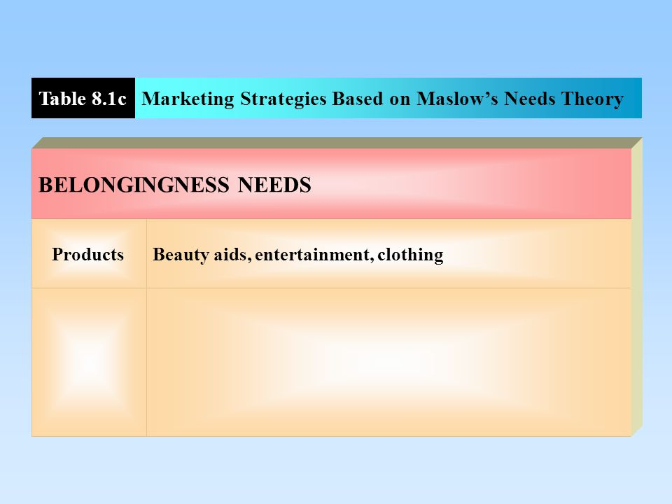Products Car accessories, burglar alarm systems, retirement investments, insurance, smoke and carbon monoxide detectors SAFETY NEEDS Table 8.1bMarketing Strategies Based on Maslow's Needs Theory