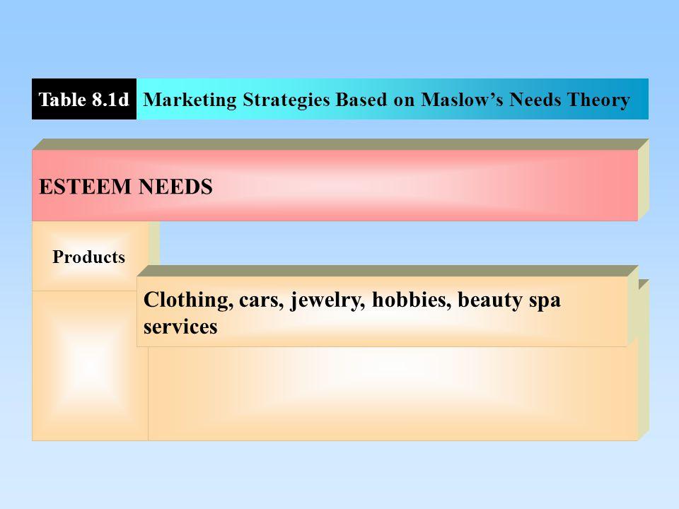 ProductsBeauty aids, entertainment, clothing BELONGINGNESS NEEDS Table 8.1cMarketing Strategies Based on Maslow's Needs Theory