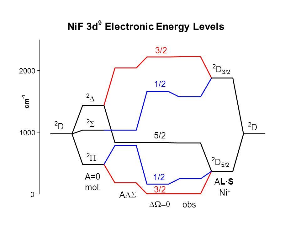 NiF 3d 9 Electronic Energy Levels 0 1000 2000 cm A   obs AL·SAL·S Ni + 2 D 2 D 5/2 2 D 3/2 1/2 5/2 1/2 2 D 2  2  2  A=0 mol.