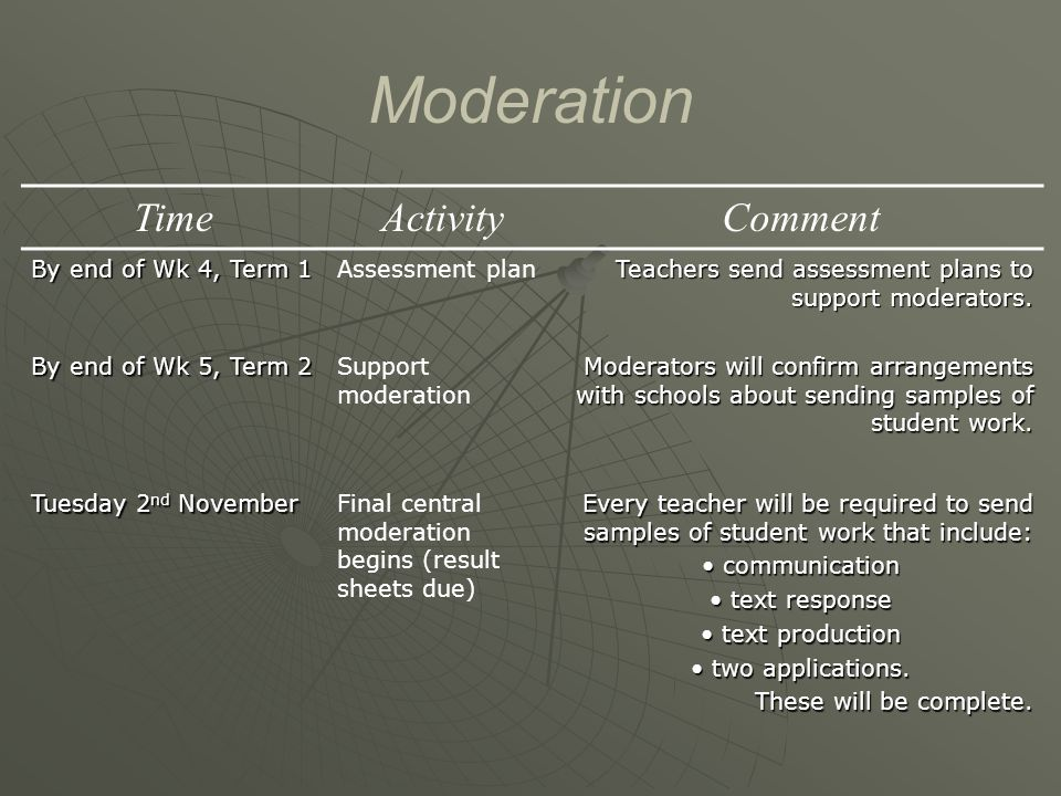 Moderation TimeActivityComment By end of Wk 4, Term 1 Assessment plan Teachers send assessment plans to support moderators.