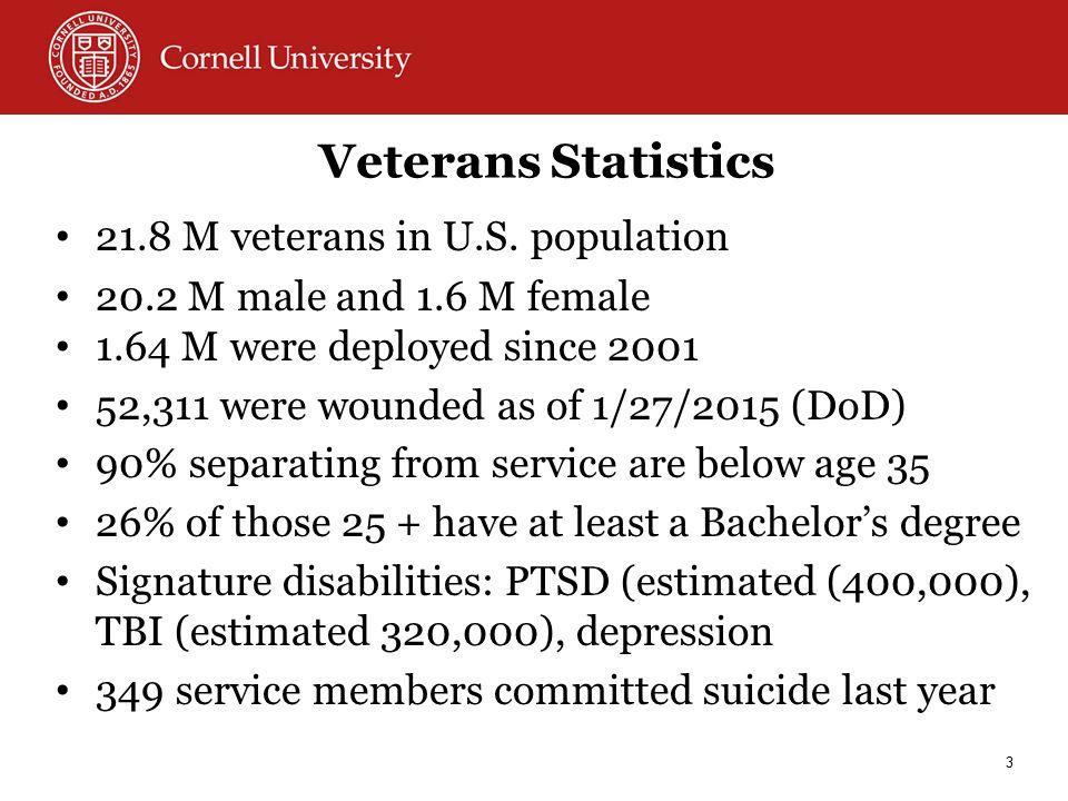 Veterans Statistics 21.8 M veterans in U.S.