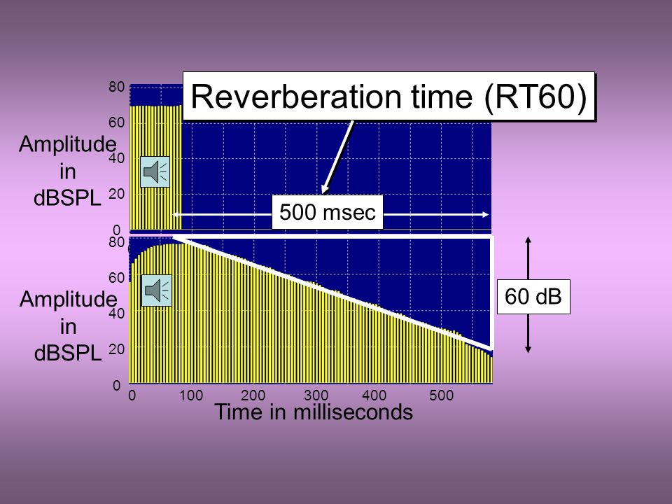 Early reverberation - the persistence of sound in an enclosed space because of multiple, repeated reflections from the boundaries Reverberation time (RT 60 ) is the time taken for the sound level to drop by 60 dB after the source is turned off