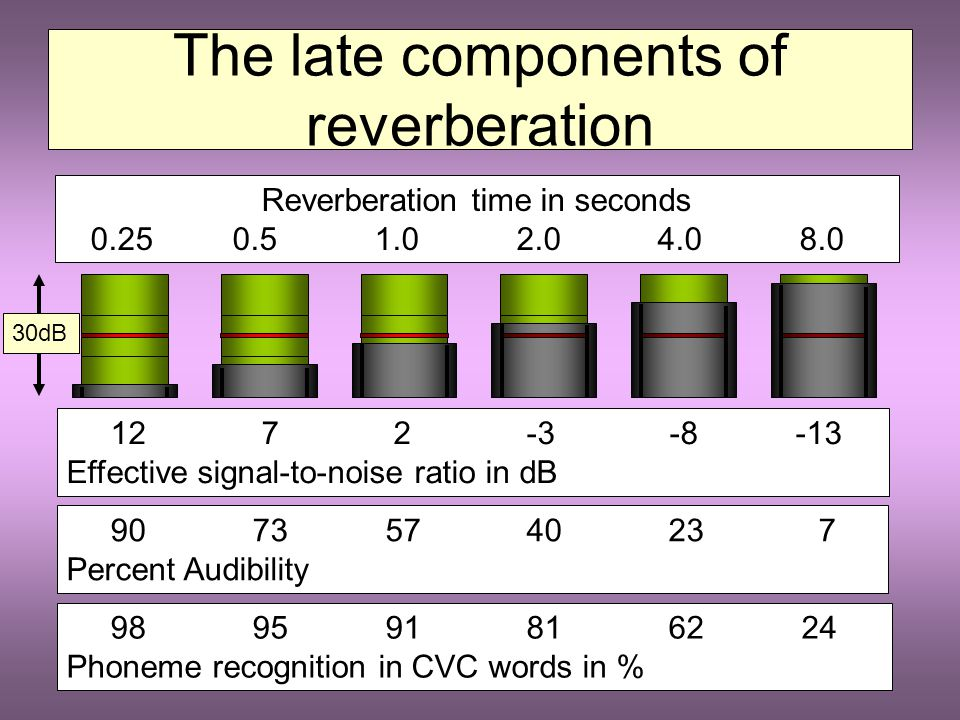 The late components of reverberation They arrive too late to be integrated with the direct signal or the early components (more than 1/10 of a second) If their level is still high enough, they interfere with the current sound by both physical and perceptual masking Effectively, the reverberant speech signal generates its own masking The effective signal-to-noise ratio depends on the reverberation time
