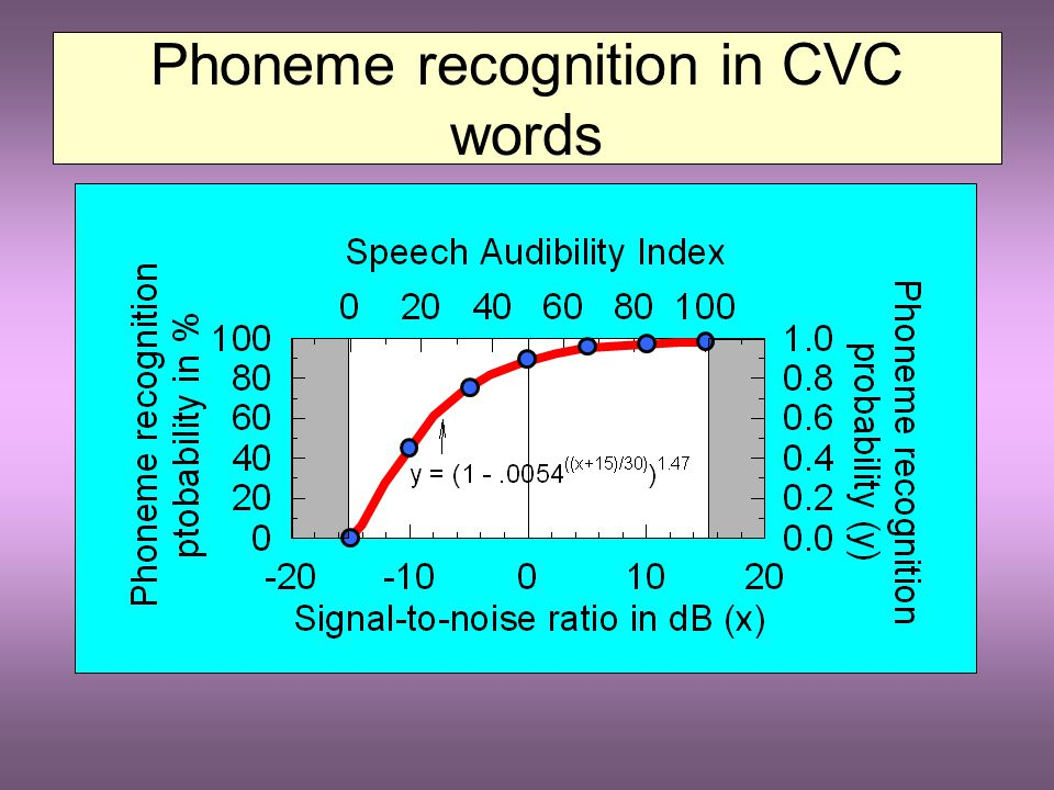 Speech Perception 1.Phonemes (vowels and consonants) 2.Words in isolation 3.Words in sentences