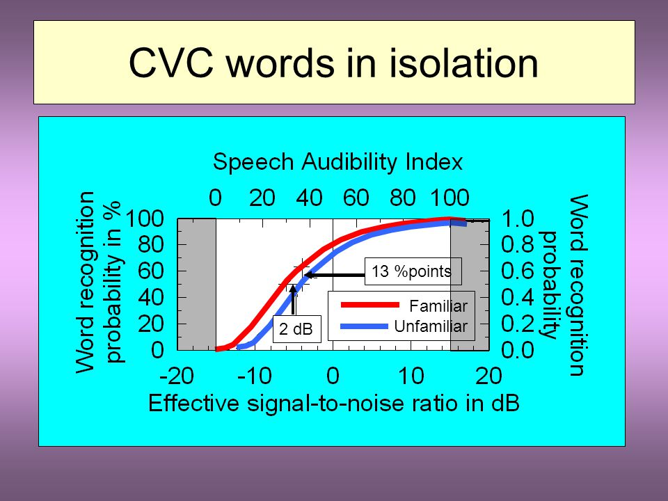 CVC words in isolation C 1 V C 2 Probability of recognizing a phoneme = p Probability of recognizing whole word = w w = p j j = 3 for unfamiliar words j = 2 for familiar words