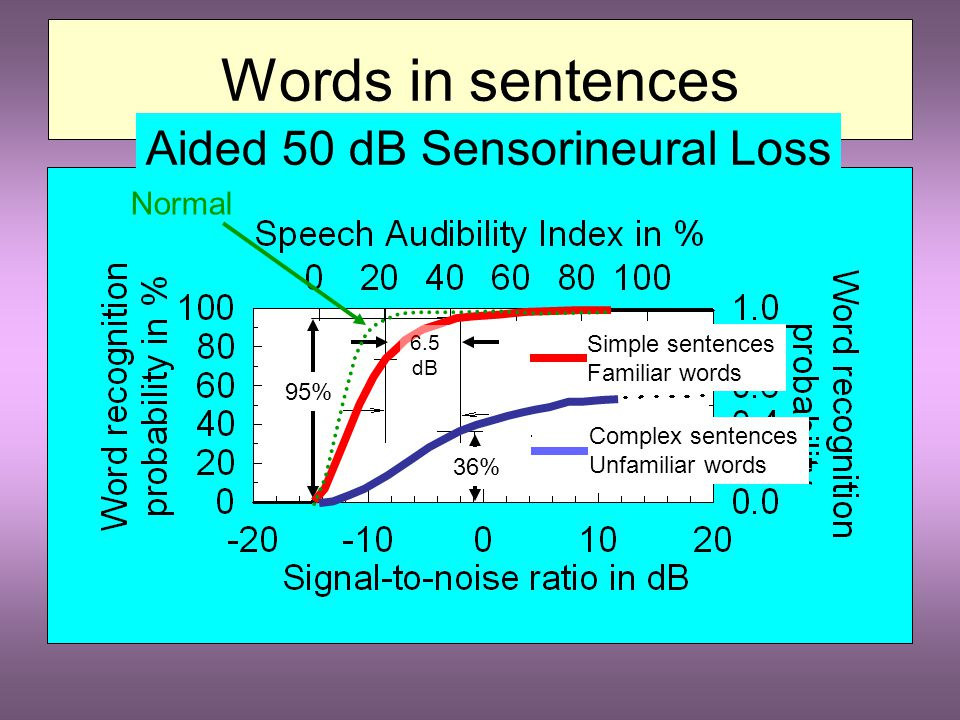 Words in sentences Normal Hearing 95% Simple sentences Familiar words Complex sentences Unfamiliar words 38% 11.5dB