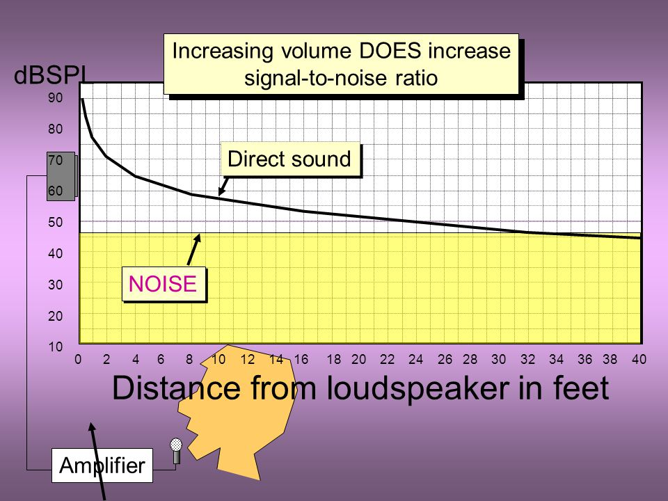 Amplifier 0 2 4 6 8 10 12 14 16 18 20 22 24 26 28 30 32 34 36 38 40 Distance from loudspeaker in feet dBSPL 90 80 70 60 50 40 30 20 10 NOISE Increasin