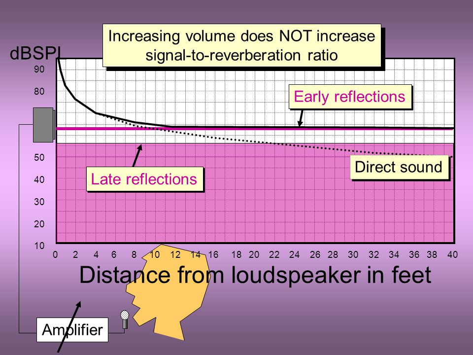 dBSPL 90 80 70 60 50 40 30 20 10 Early reflections Direct sound Late reflections Amplifier 0 2 4 6 8 10 12 14 16 18 20 22 24 26 28 30 32 34 36 38 40 Distance from loudspeaker in feet Increasing volume does NOT increase signal-to-reverberation ratio Increasing volume does NOT increase signal-to-reverberation ratio