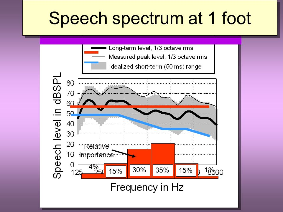 1 foot 70 dBSPL Speech spectrum at 1 foot