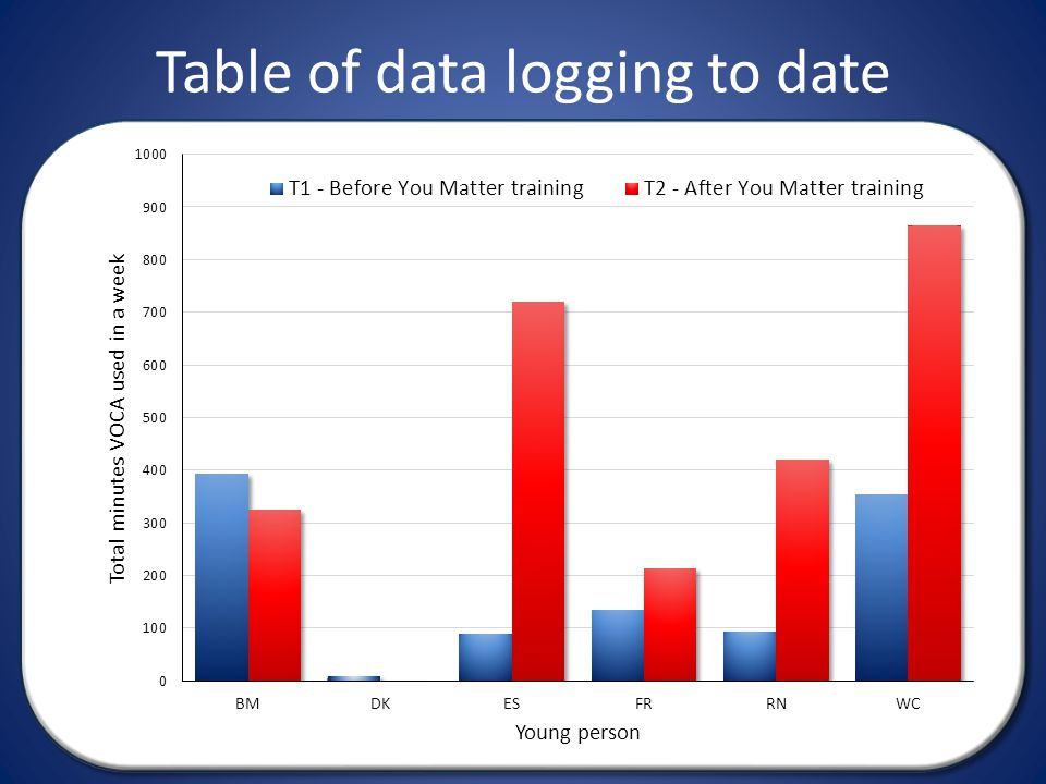 Table of data logging to date