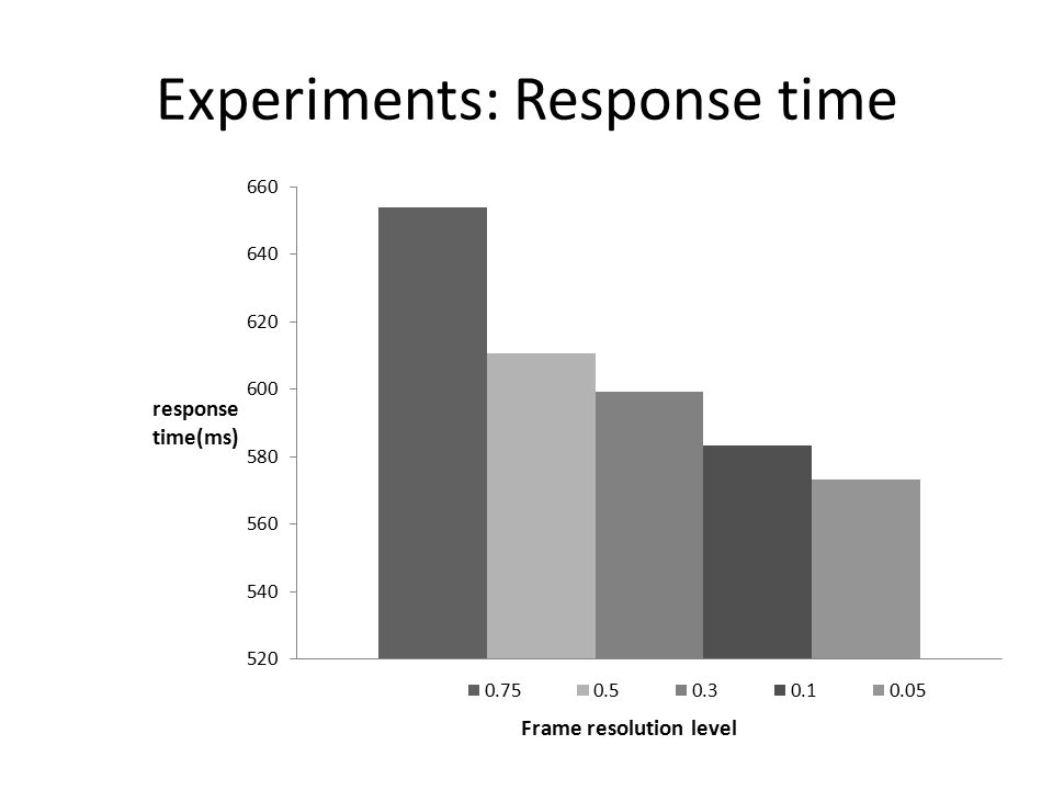 Experiments: Response time