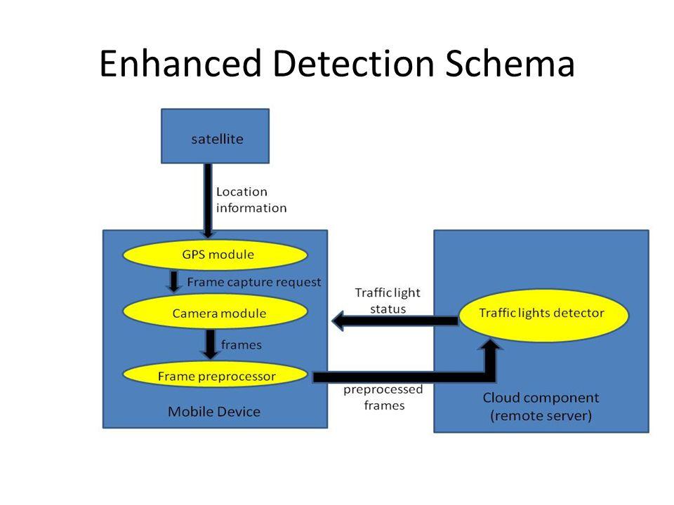 Enhanced Detection Schema