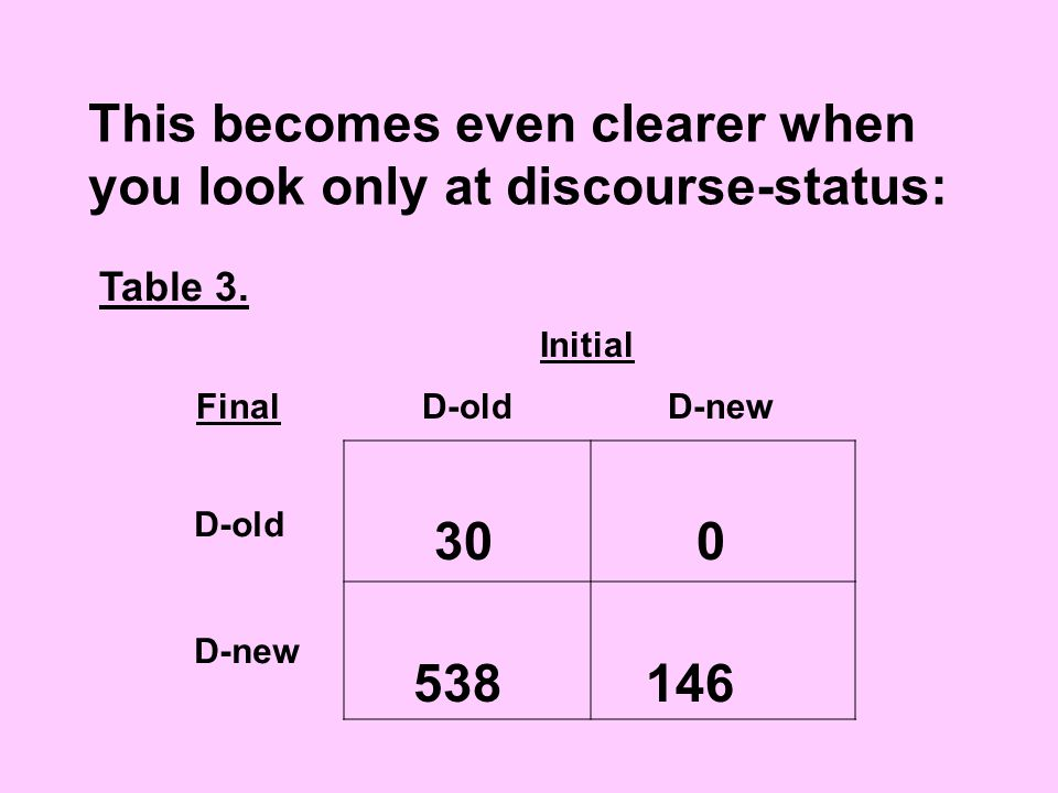 This becomes even clearer when you look only at discourse-status: Table 3.