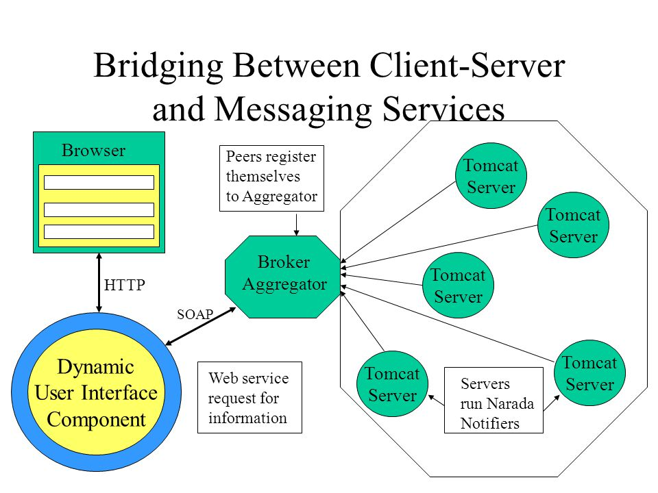 Bridging Between Client-Server and Messaging Services Browser Dynamic User Interface Component Broker Aggregator Tomcat Server Tomcat Server Tomcat Server Tomcat Server Tomcat Server Servers run Narada Notifiers Peers register themselves to Aggregator Web service request for information SOAP HTTP