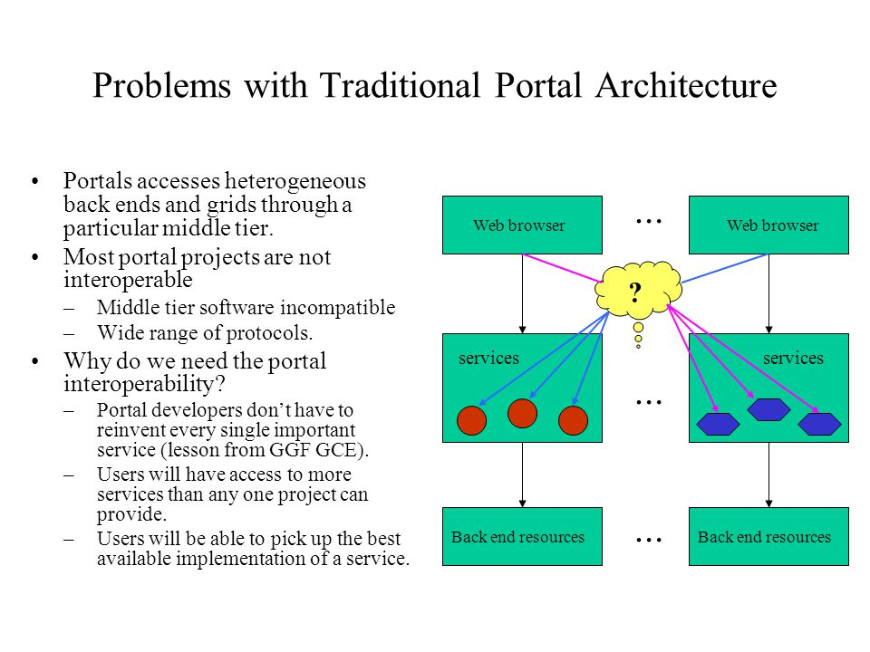 Problems with Traditional Portal Architecture Portals accesses heterogeneous back ends and grids through a particular middle tier.