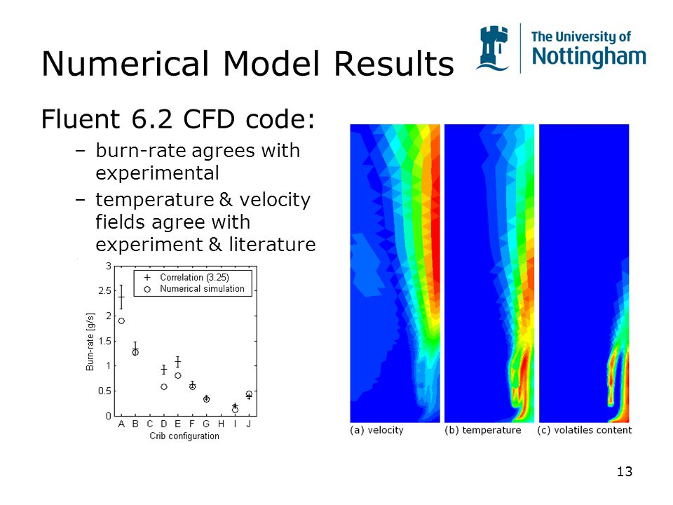 13 Numerical Model Results Fluent 6.2 CFD code: –burn-rate agrees with experimental –temperature & velocity fields agree with experiment & literature