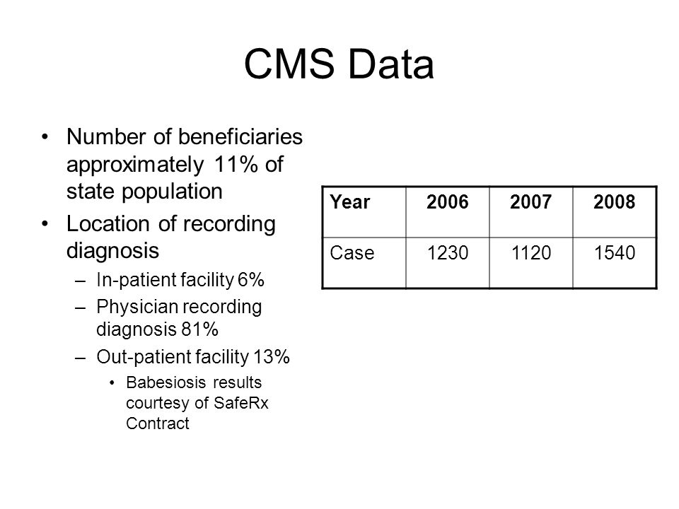 CMS Data Number of beneficiaries approximately 11% of state population Location of recording diagnosis –In-patient facility 6% –Physician recording diagnosis 81% –Out-patient facility 13% Babesiosis results courtesy of SafeRx Contract Year200620072008 Case123011201540