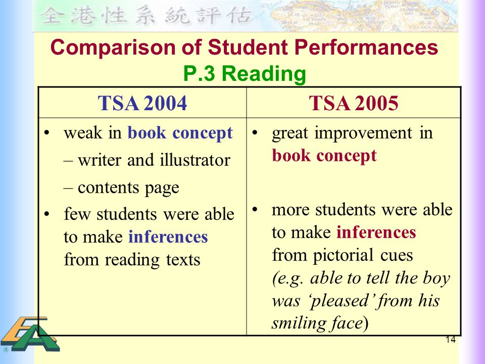 14 Comparison of Student Performances P.3 Reading TSA 2004TSA 2005 weak in book concept – writer and illustrator – contents page few students were able to make inferences from reading texts great improvement in book concept more students were able to make inferences from pictorial cues (e.g.